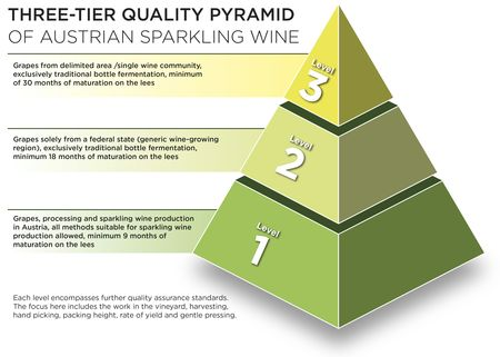 Three-tier Quality Pyramid, © AWMB