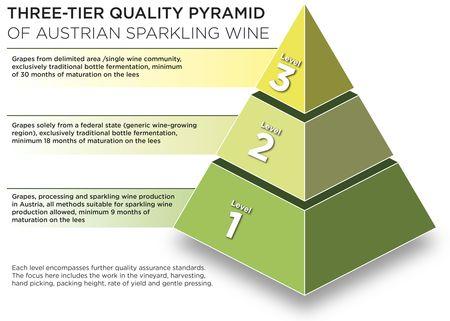 Three-tier Quality Pyramid, © AWMB