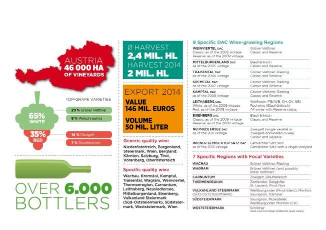 Austrian Wine Facts
