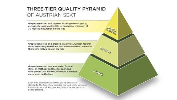 Dreistufige Qualitätspyramide, © ÖWM